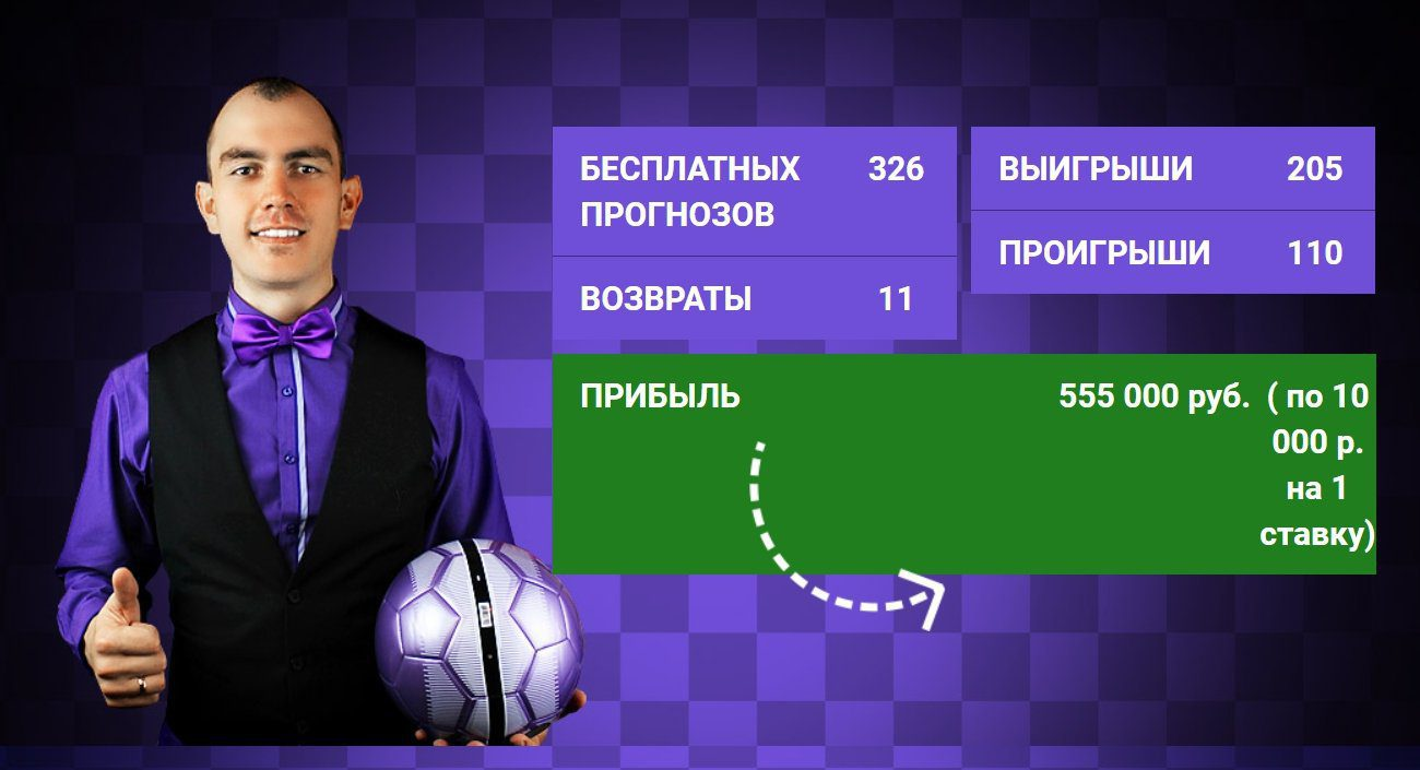 Статистика прогнозов Дениса Балунова