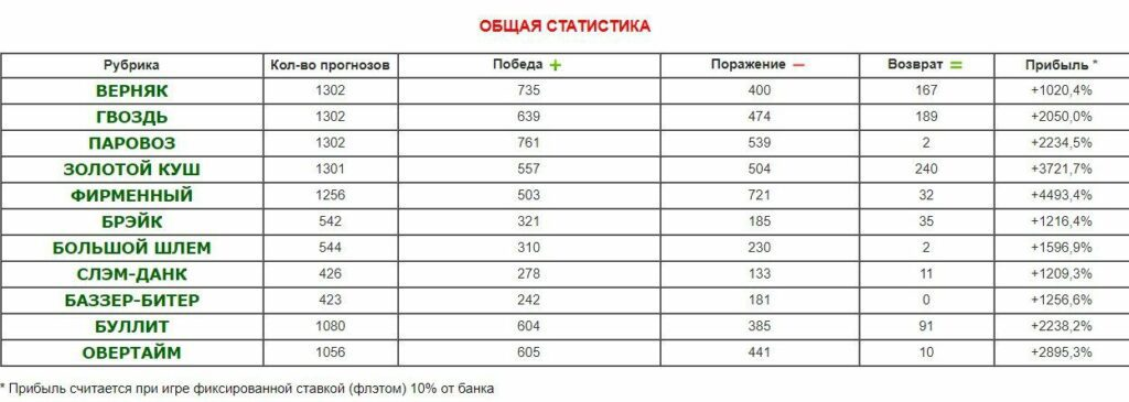 betpapa статистика платных прогнозов