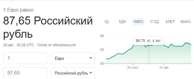курс валют ставки