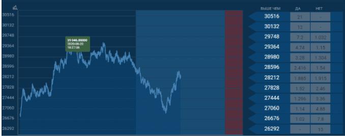 ставки на курс валют