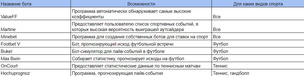 таблица ботов