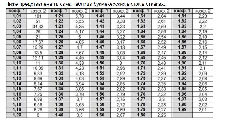 таблица БК вилок в ставках