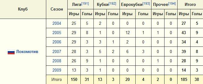 Клуб Локомотив в карьере Динияра Дилялетдинова