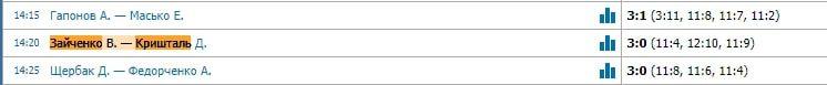 Статистика матчей ТТ Team Cup с прогнозами на настольный теннис